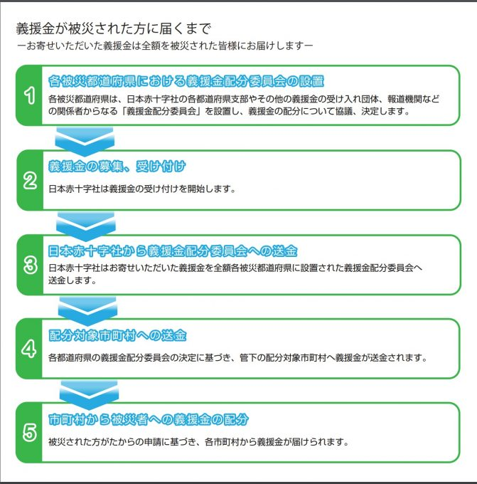 FireShot Capture 889 - - http___www.jrc.or.jp_contribute_pdf_gienkin_flow.pdf